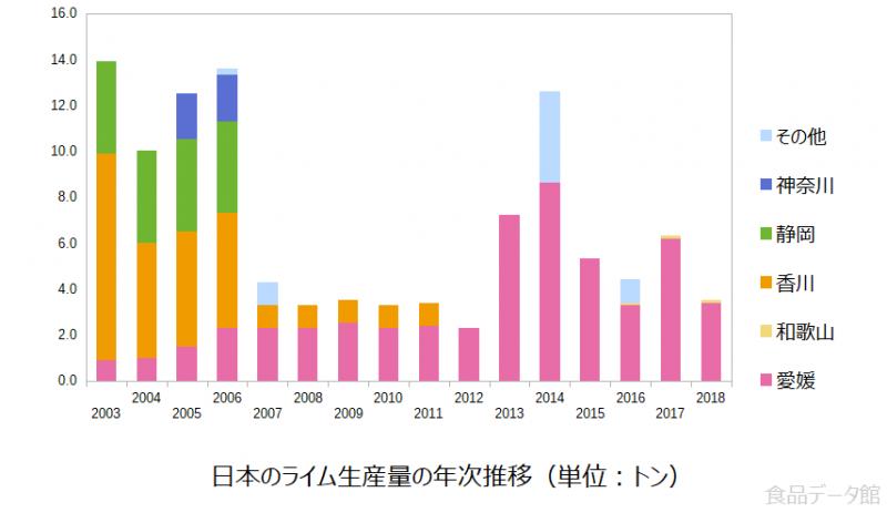 日本のライム生産量の推移グラフ2018年まで
