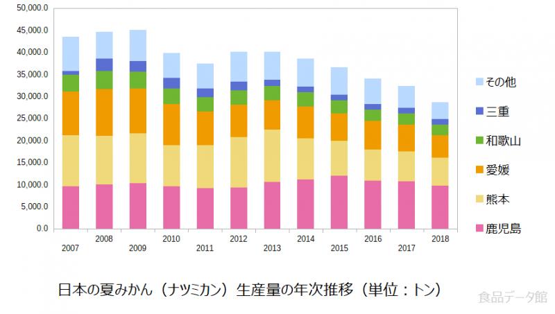 日本の夏みかん(ナツミカン)生産量の推移グラフ2018年まで