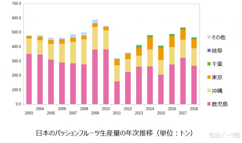 日本のパッションフルーツ生産量の推移グラフ2018年まで