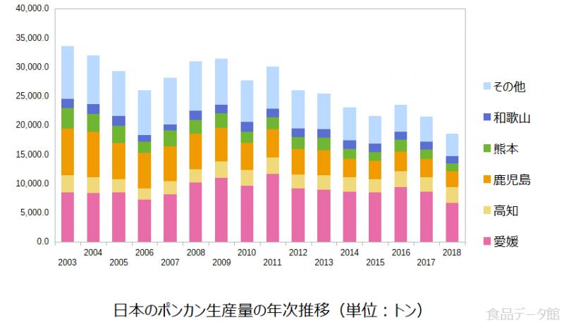 日本のポンカン生産量の推移グラフ2018年まで