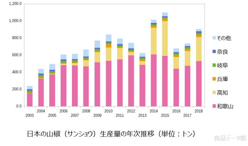 日本の山椒(サンショウ)生産量の推移グラフ2018年まで