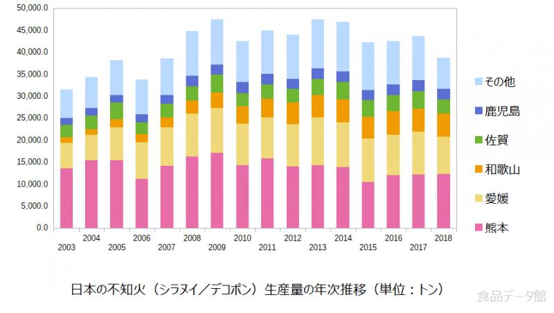 日本の不知火(シラヌイ/デコポン)生産量の推移グラフ2018年まで