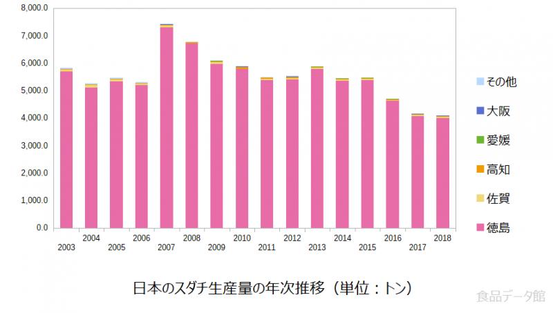 日本のスダチ生産量の推移グラフ2018年まで
