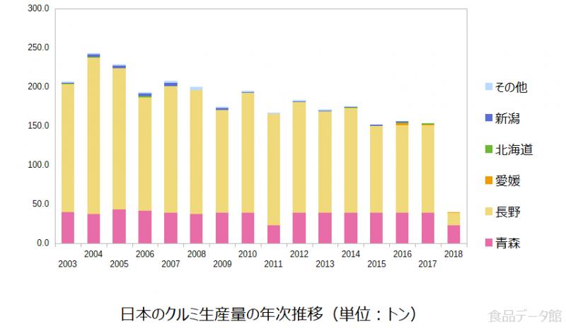 日本のクルミ生産量の推移グラフ2018年まで