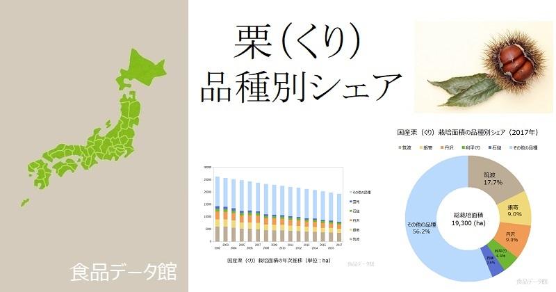 日本の品種別栗(くり)栽培面積ランキングのアイキャッチ