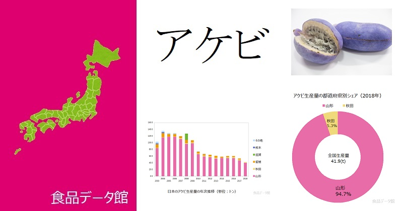 日本のアケビ生産量ランキングのアイキャッチ
