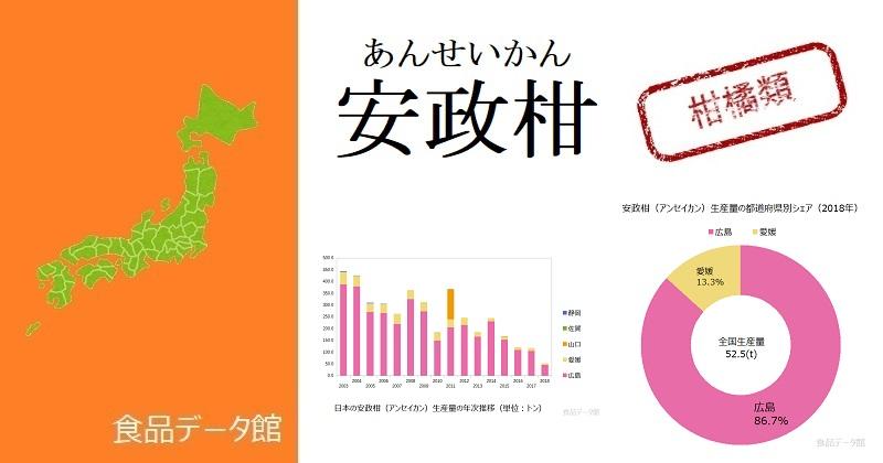 日本の安政柑(アンセイカン)生産量ランキングのアイキャッチ