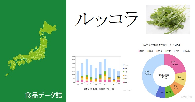 日本のルッコラ生産量ランキングのアイキャッチ