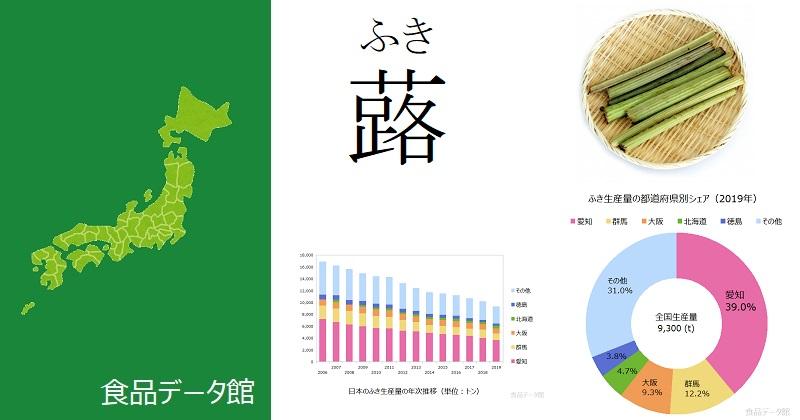日本の蕗(ふき)生産量ランキングのアイキャッチ