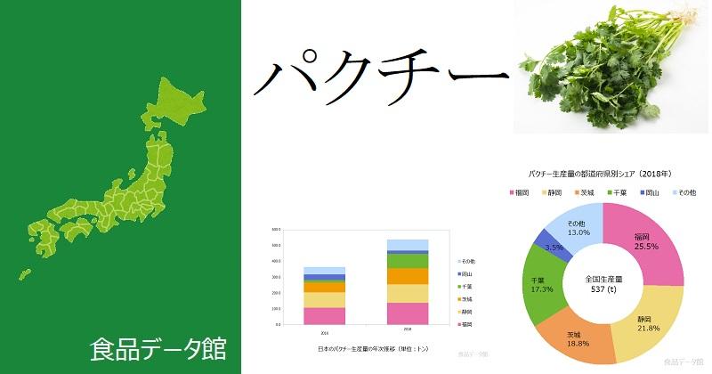 日本のパクチー(コリアンダー)生産量ランキングのアイキャッチ