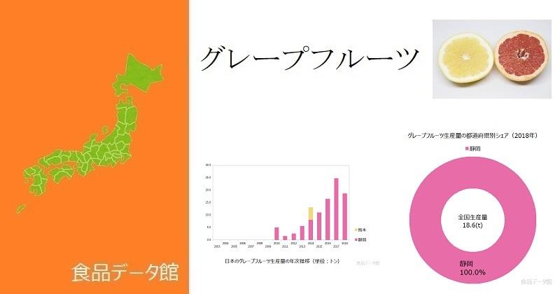日本のグレープフルーツ生産量ランキングのアイキャッチ