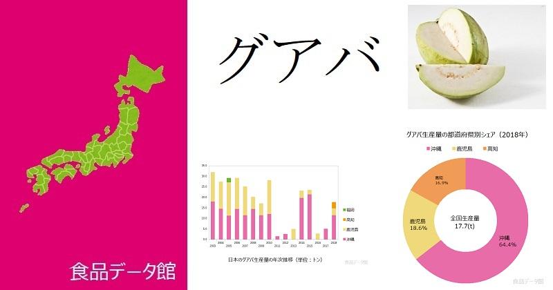日本のグアバ生産量ランキングのアイキャッチ