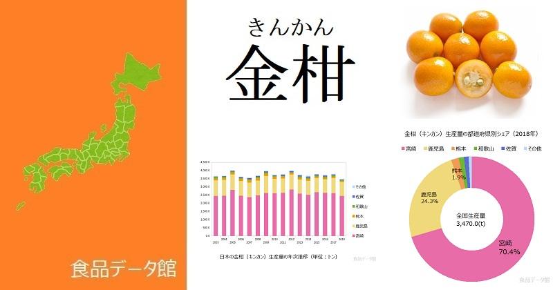 日本の金柑(キンカン)生産量ランキングのアイキャッチ