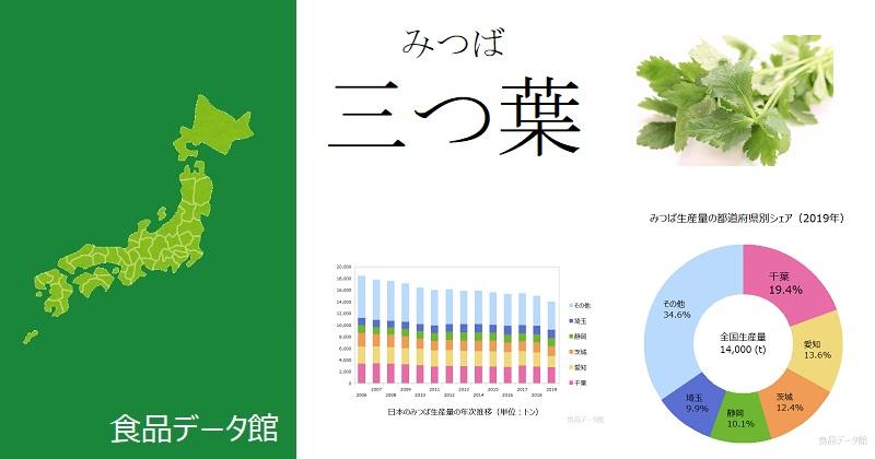 日本のみつば生産量ランキングのアイキャッチ