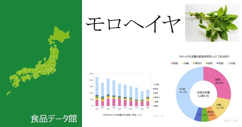 日本のモロヘイヤ生産量ランキングのアイキャッチ