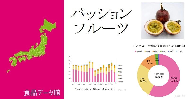 日本のパッションフルーツ生産量ランキングのアイキャッチ