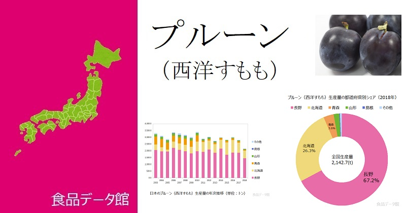 日本のプルーン(西洋すもも)生産量ランキングのアイキャッチ