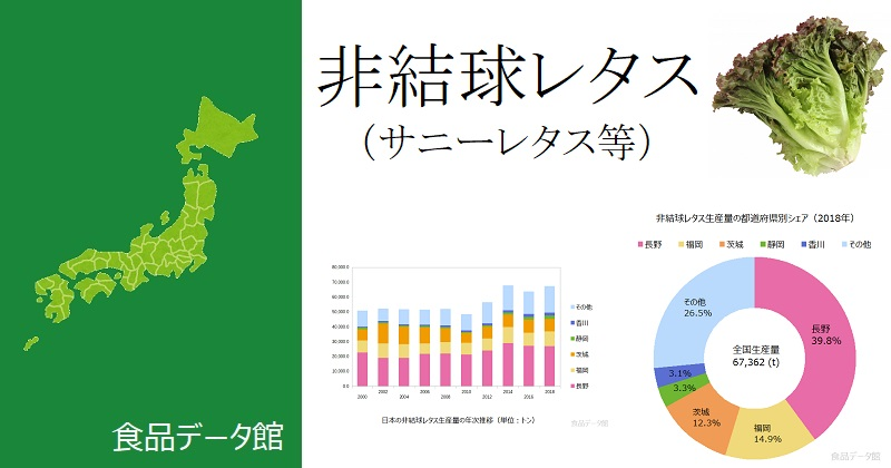日本の非結球レタス(サニーレタス等)生産量ランキングのアイキャッチ