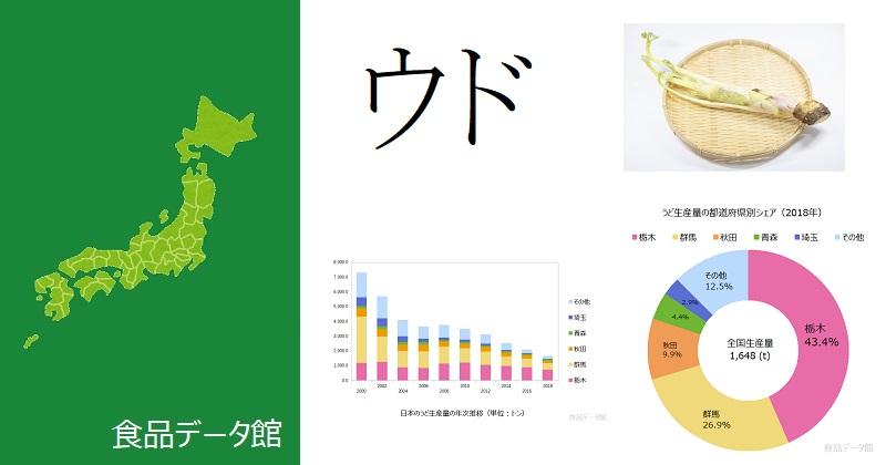 日本のウド(独活)生産量ランキングのアイキャッチ