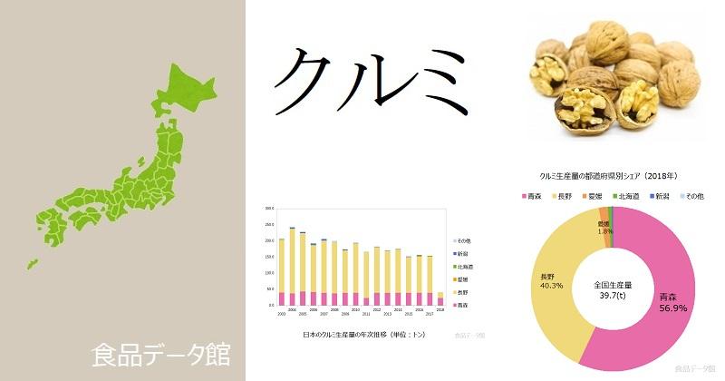 日本のクルミ生産量ランキングのアイキャッチ