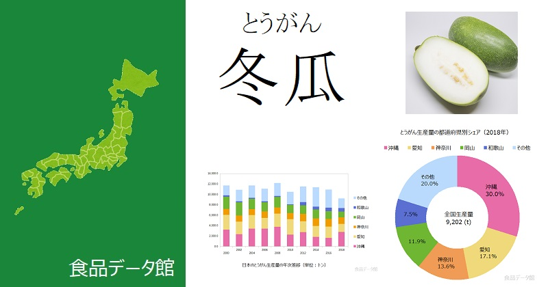 日本の冬瓜(とうがん)生産量ランキングのアイキャッチ