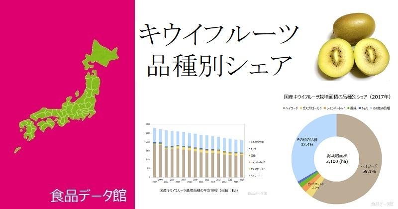 日本の品種別キウイフルーツ栽培面積ランキングのアイキャッチ