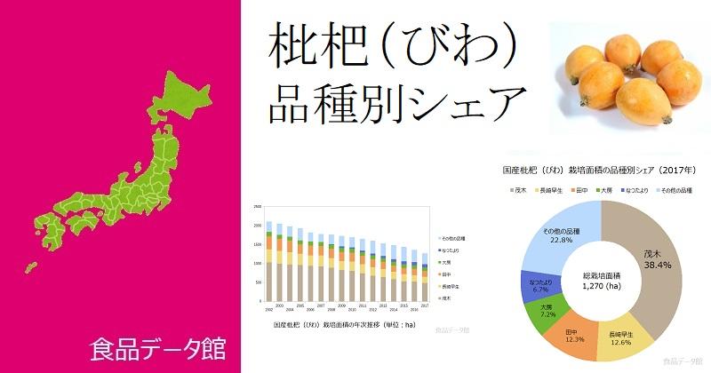 日本の品種別枇杷(びわ)栽培面積ランキングのアイキャッチ