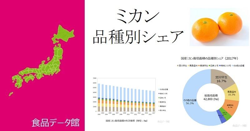 日本の品種別ミカン栽培面積ランキングのアイキャッチ