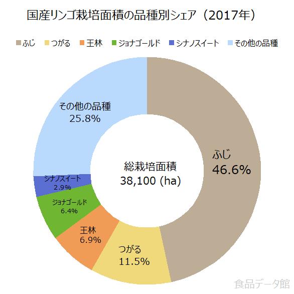 国産リンゴ栽培面積の品種別シェアの割合グラフ(2017年)
