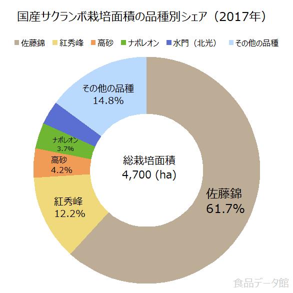 国産サクランボ栽培面積の品種別シェアの割合グラフ(2017年)