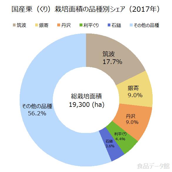 国産栗(くり)栽培面積の品種別シェアの割合グラフ(2017年)