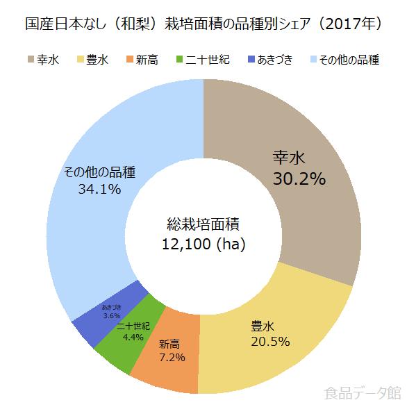 国産日本なし(和梨)栽培面積の品種別シェアの割合グラフ(2017年)