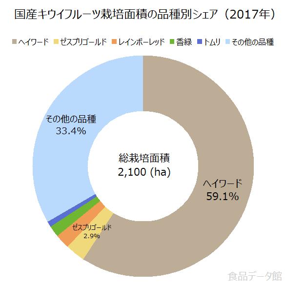 国産キウイフルーツ栽培面積の品種別シェアの割合グラフ(2017年)