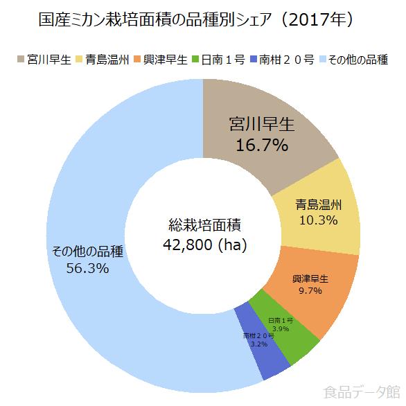 国産ミカン栽培面積の品種別シェアの割合グラフ(2017年)