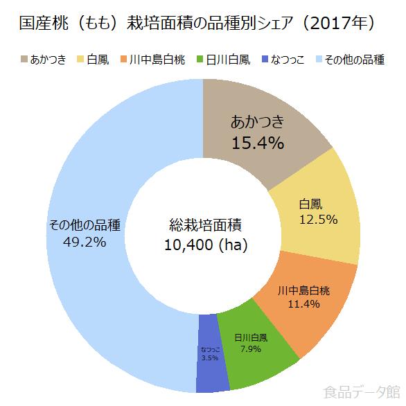 国産桃(もも)栽培面積の品種別シェアの割合グラフ(2017年)