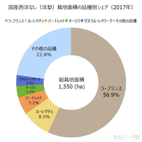 国産西洋なし(洋梨)栽培面積の品種別シェアの割合グラフ(2017年)