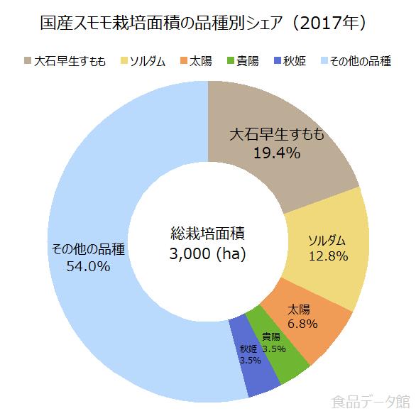 国産スモモ栽培面積の品種別シェアの割合グラフ(2017年)
