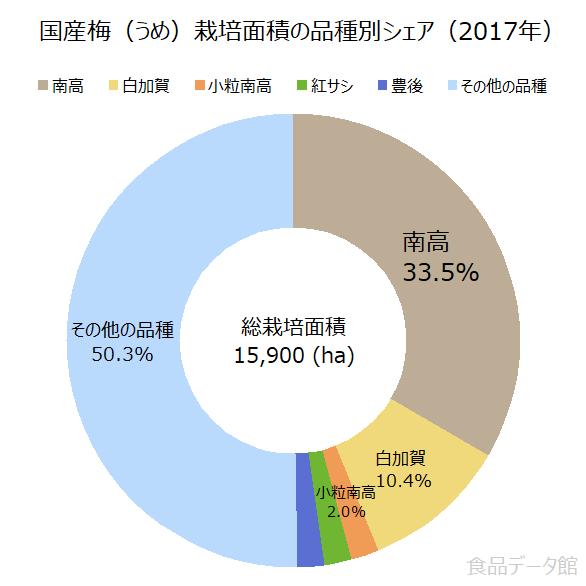 国産梅(うめ)栽培面積の品種別シェアの割合グラフ(2017年)