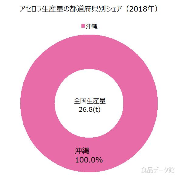 日本のアセロラ生産量の割合グラフ2018年