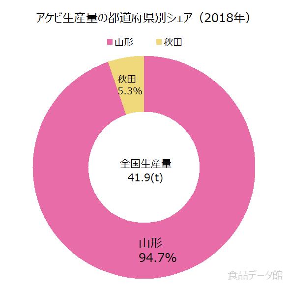日本のアケビ生産量の割合グラフ2018年