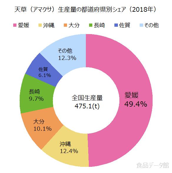 日本の天草(アマクサ)生産量の割合グラフ2018年