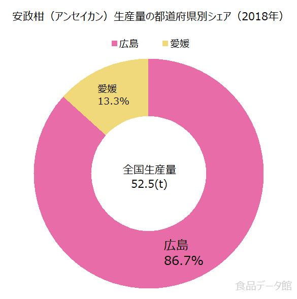 日本の安政柑(アンセイカン)生産量の割合グラフ2018年