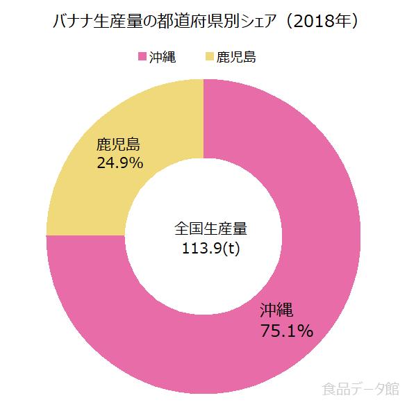日本のバナナ生産量の割合グラフ2018年