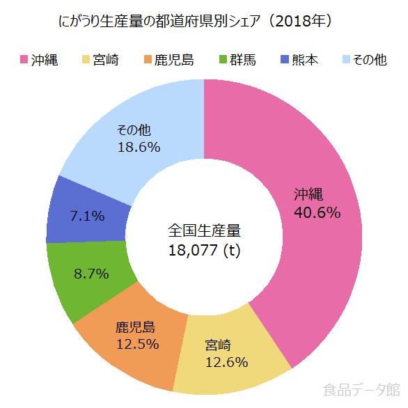日本のゴーヤー(にがうり)生産量の割合グラフ2018年