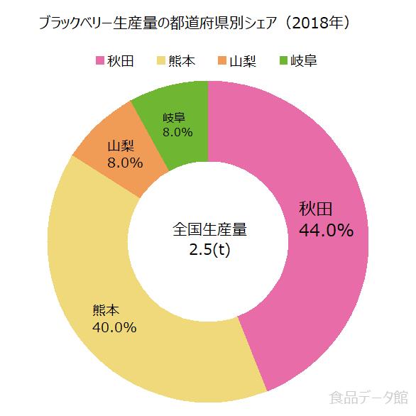 日本のブラックベリー生産量の割合グラフ2018年