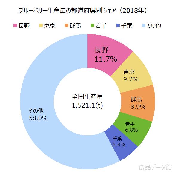 日本のブルーベリー生産量の割合グラフ2018年