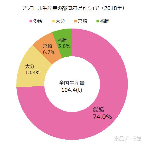 日本のアンコール生産量の割合グラフ2018年