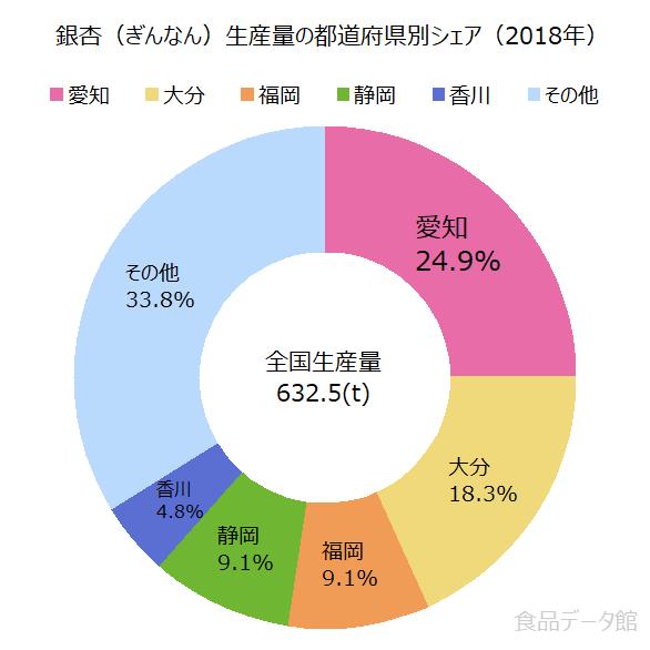 日本の銀杏(ぎんなん)生産量の割合グラフ2018年