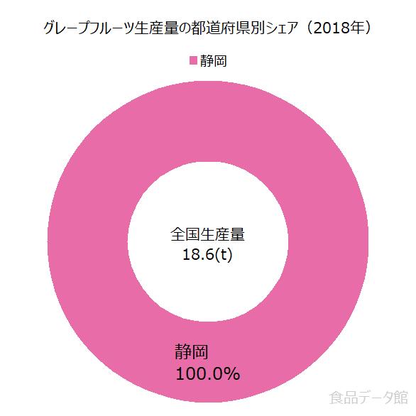 日本のグレープフルーツ生産量の割合グラフ2018年
