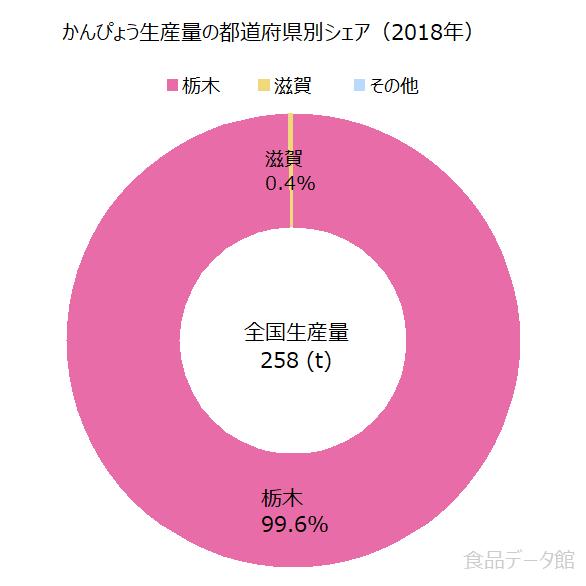日本のカンピョウ生産量の割合グラフ2018年